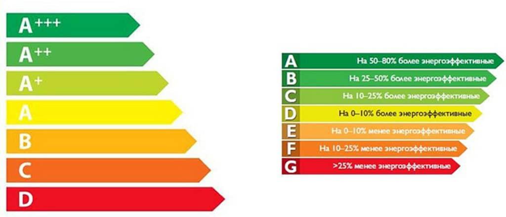 Системы энергопотребления