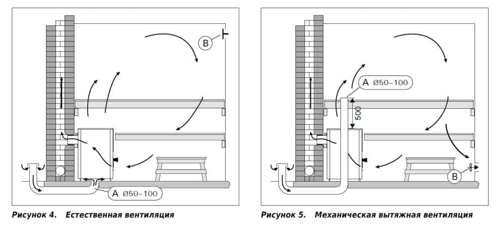 Механическая вентиляция сауны