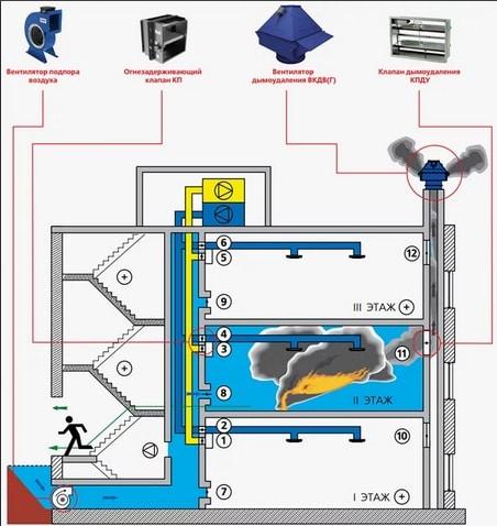 Система дымоудаления в доме