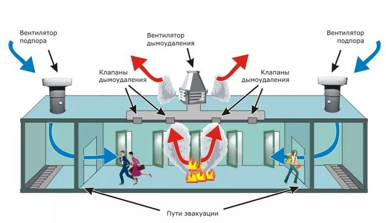 Система дымоудаления в помещении