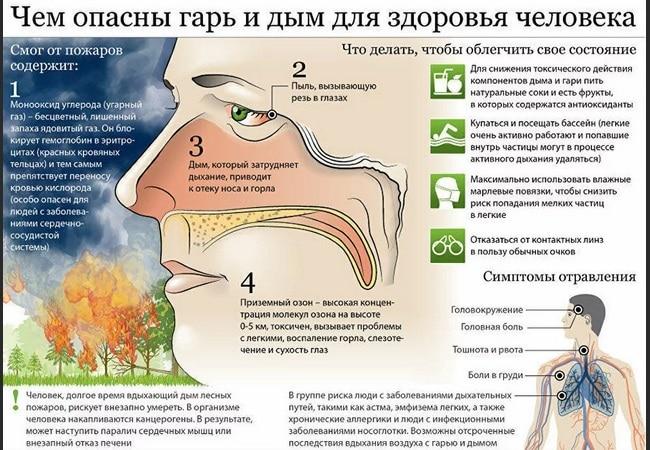 Вред дыма и гари для организма