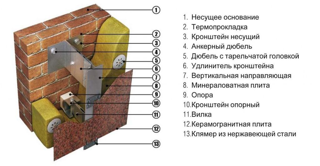 Монтаж подвесного фасада вентилируемого типа
