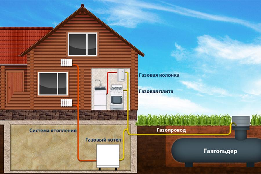 Газгольдер – агрегат для автономной газификации дома