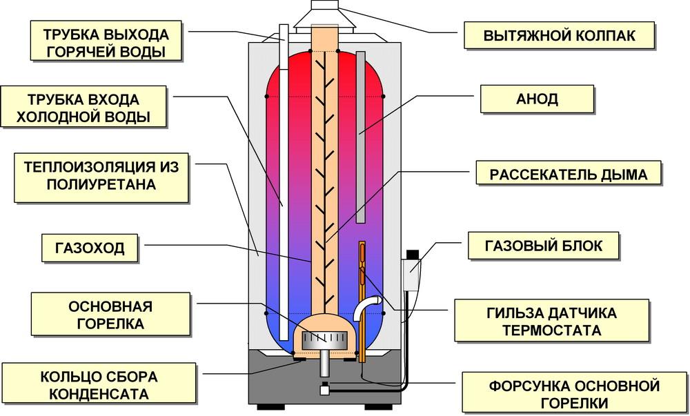 Какой водонагреватель выбрать