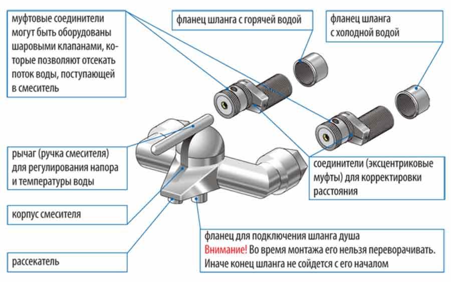 Установка смесителя в ванной: виды и монтаж