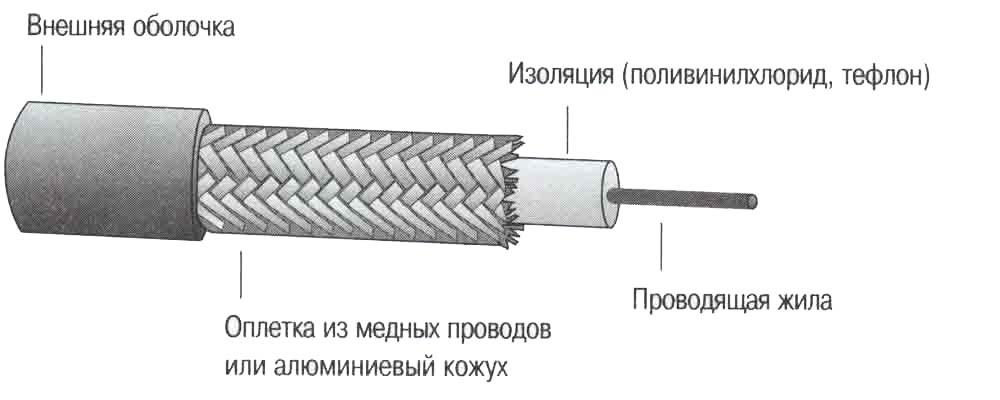 Коаксиальный кабель: виды, преимущества и применение